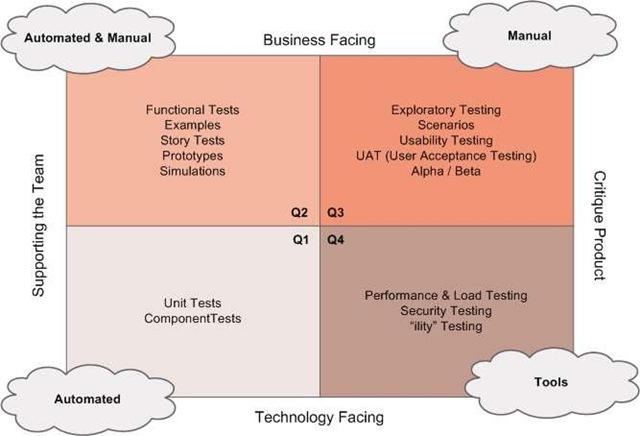 agile testing quandrants